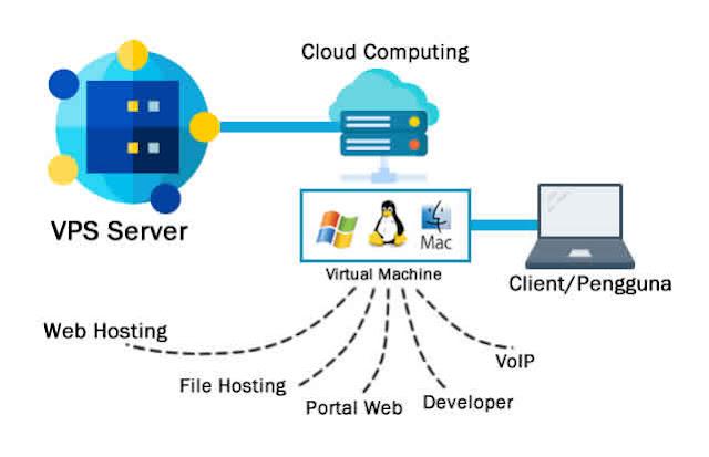cara kerja virtual private server