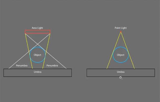 Dasar dasar compositing shadows and light