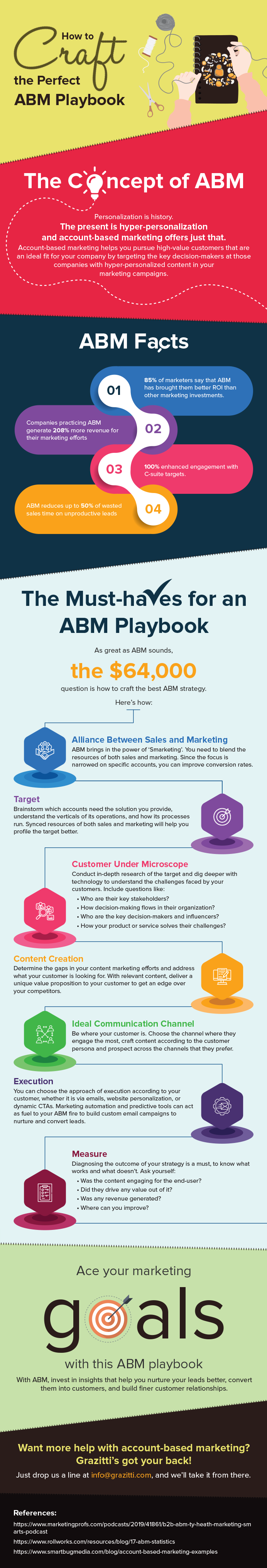 How to Craft the Perfect ABM Playbook #infographic