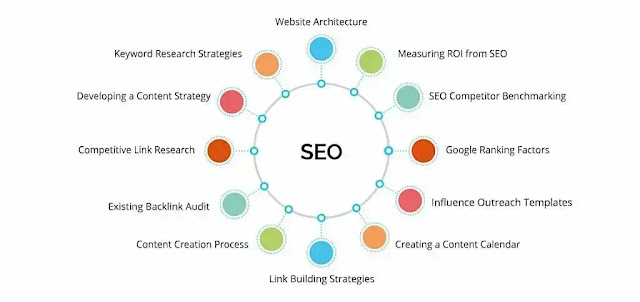 9 SEO factors to Boost your New Website Launch - Techzost blog