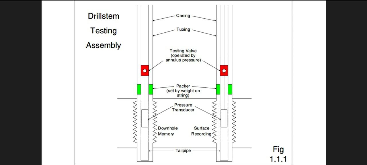 Drill Stem Test Procedure