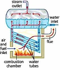 Masalah - Masalah Pada Boiler | DUNIA PEMBANGKIT LISTRIK