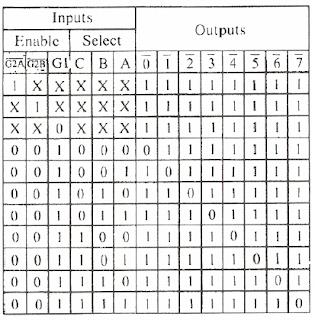 الترميز coding -فك ترميز العناوين باستخدام دارة مفكك ترميز العناوين