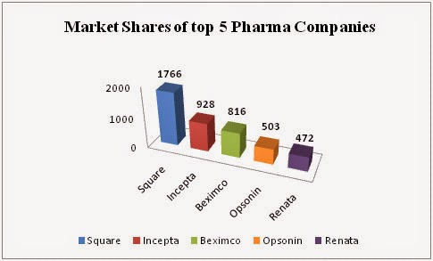 A Research Report On Pharmaceutical Industry Analysis In