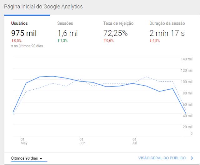 Analytics Diolinux