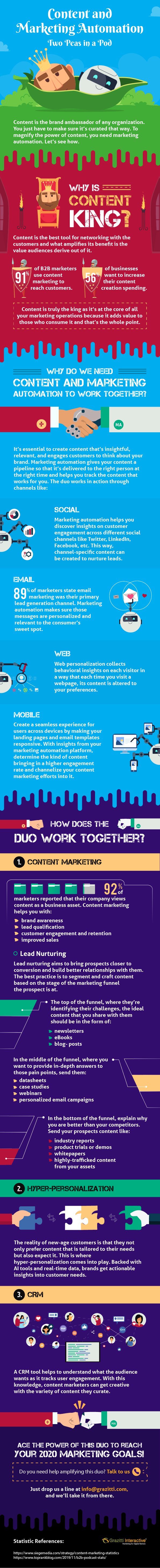 Content and Marketing Automation – Two Peas in a Pod #infographic