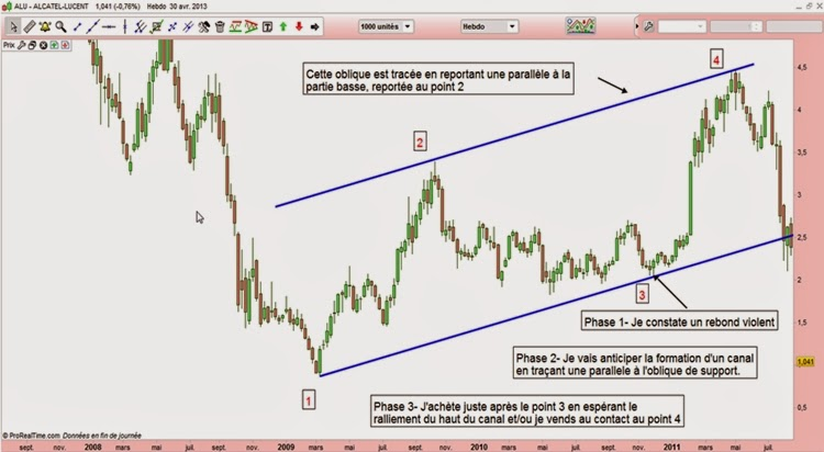 canaux-trading-formation-video