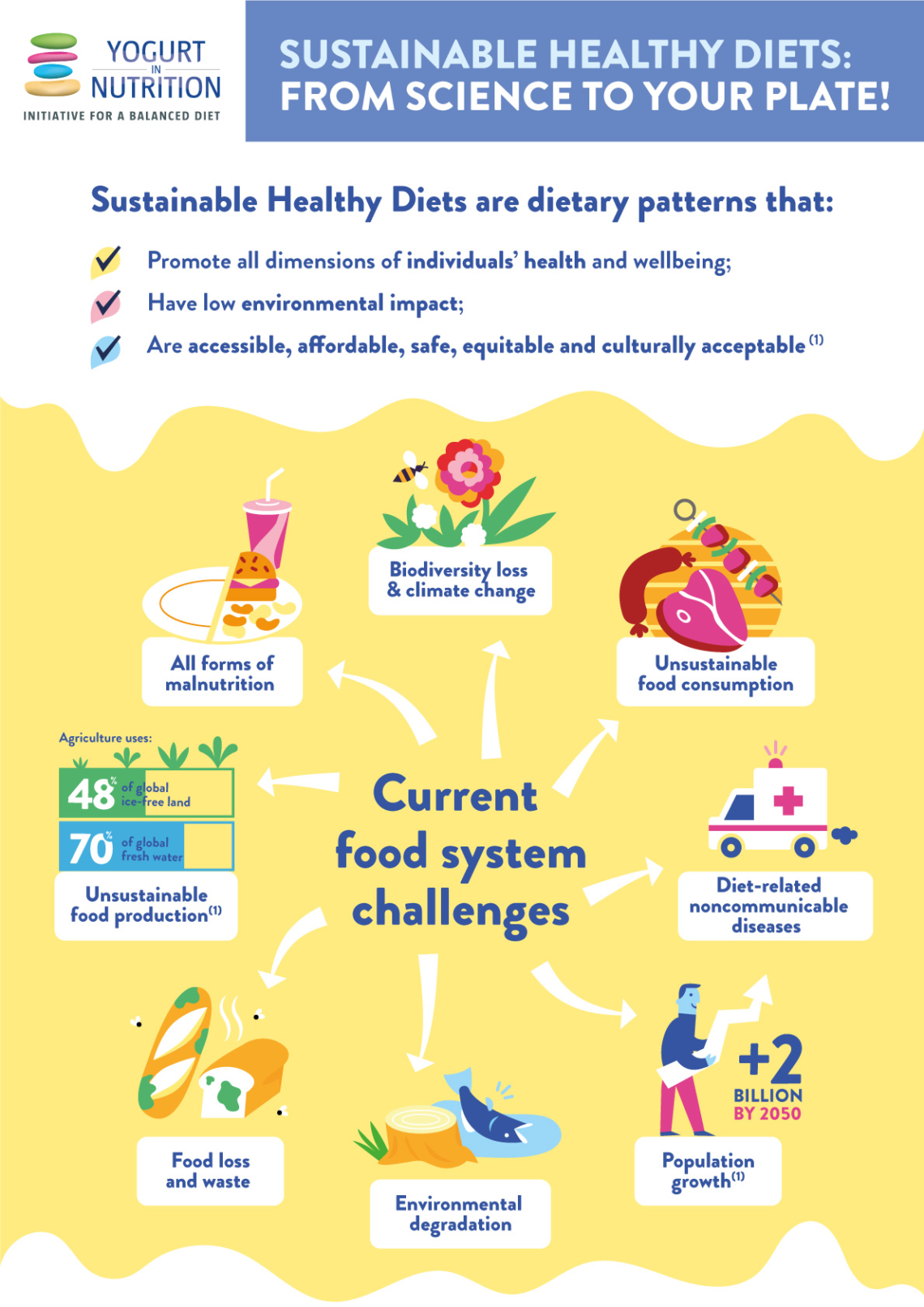 Sustainable healthy diets: from science to your plate!
