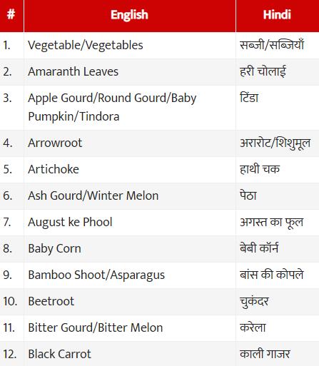 Vegetables name in Hindi (sabjiyo ke naam), Sanskrit and English - With Chart, List