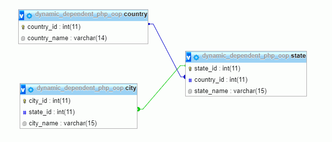 relationship between the country, state, and city in erd