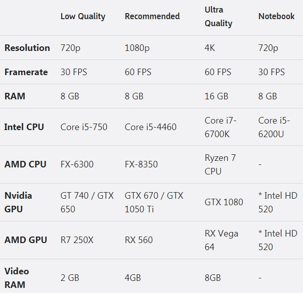 Forza Motorsport 7 PC System Requirements