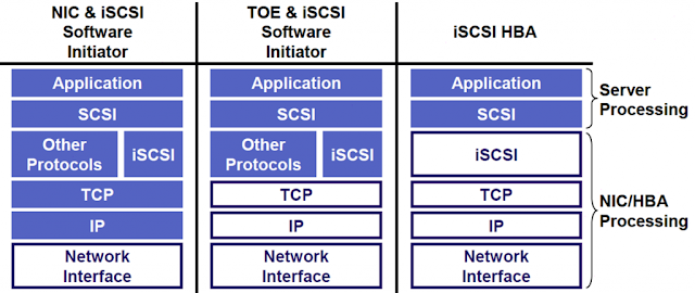 Type of iSCSI initiators