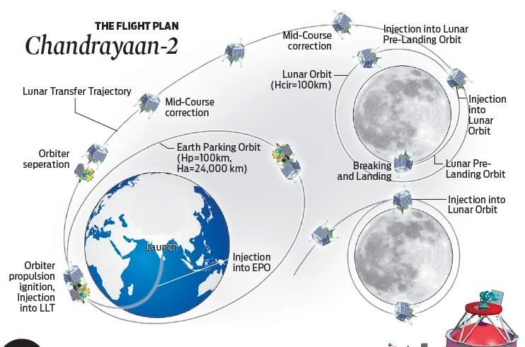 Chandrayaan-2 launch postponed