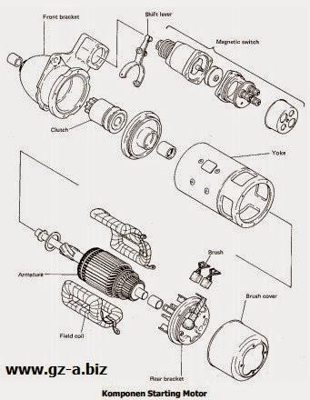 Komponen Starting Motor