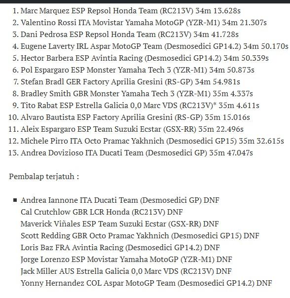 Hasil Motogp Qatar Kemarin   MotoGP 2017 Info, Video, Points Table