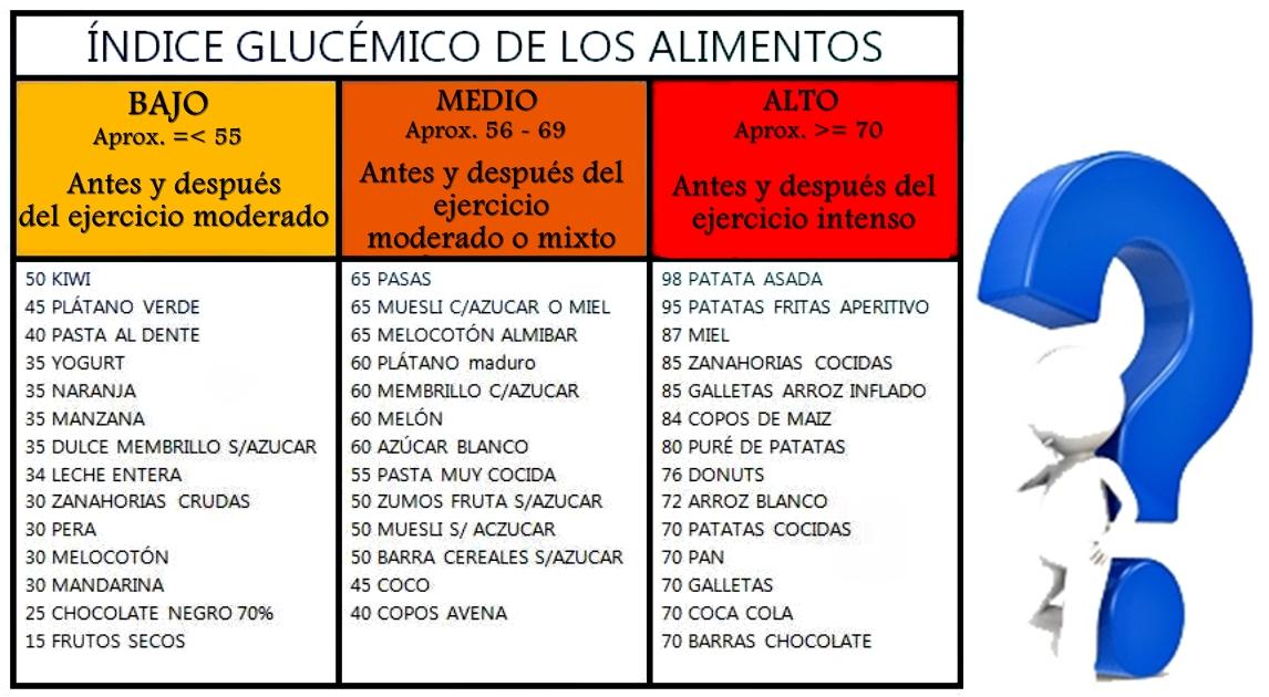 Eliminar los carbohidratos de alto ndice gluc mico deber a hacerlo - Alimentos con indice glucemico bajo ...