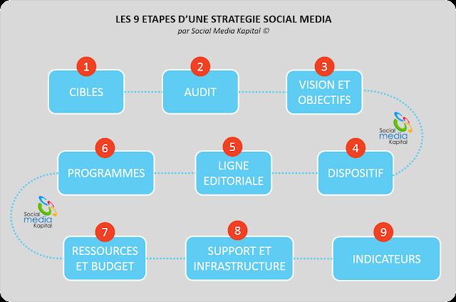 Les 9 étapes d'une strategie sur les réseaux sociaux