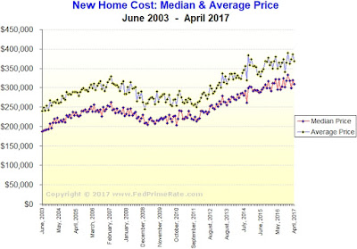 Chart: Cost of A Newly Built Home, USA - April 2017