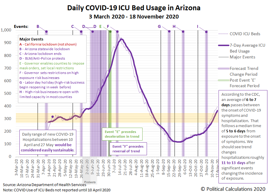Daily COVID-19 ICU Bed Usage in Arizona, 3 March 2020 - 18 November 2020