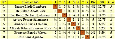Clasificación final por orden del sorteo inicial del I Torneo Internacional de Lleida 1963