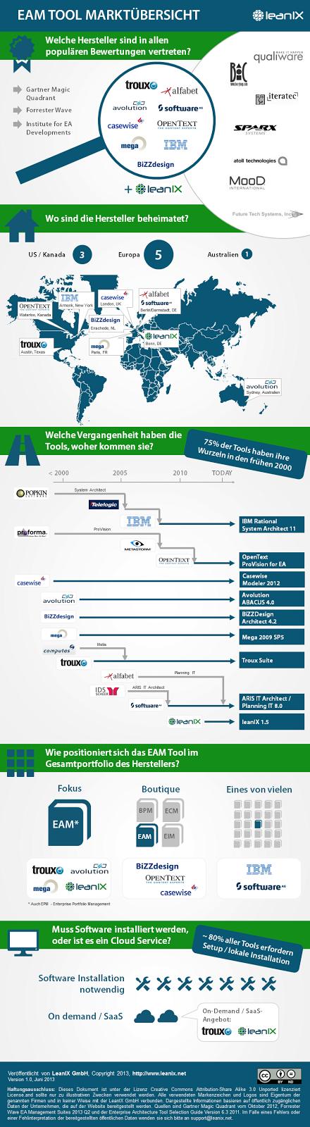 leanIX-Infografik: Marktüberblick EAM-Tools