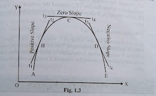 Measurement of slope of a curved line is shown by drawing a dome shape curve