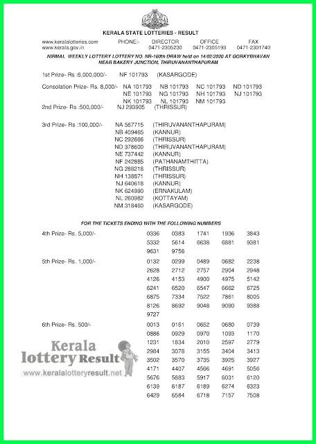 LIVE: Kerala Lottery Result 14-02-2020 Nirmal NR-160 Lottery Result