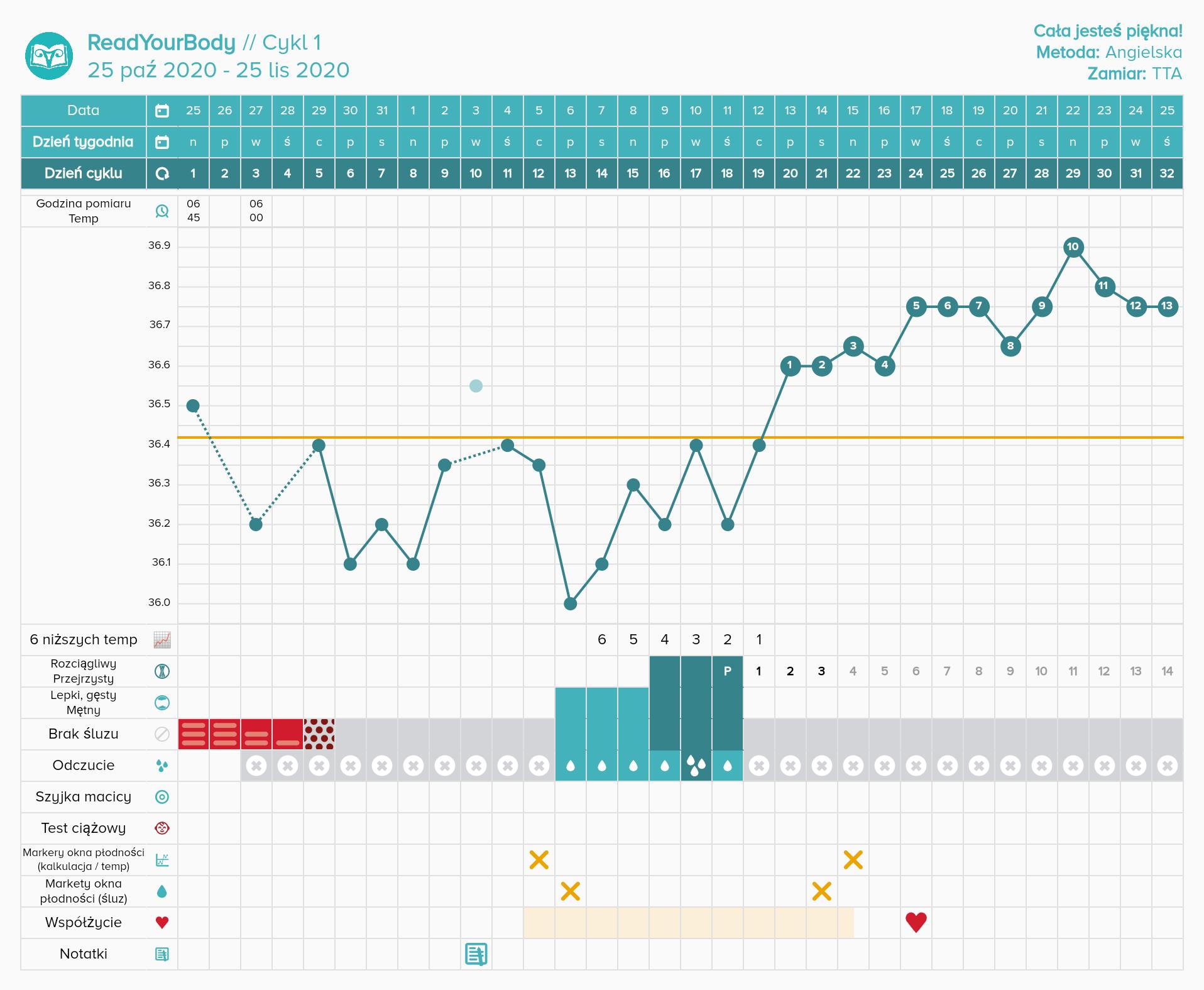 [Wykres cyklu w aplikacji Read Your Body]
