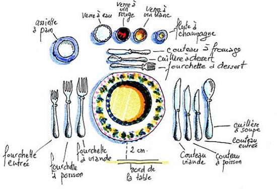 Autour de la gastronomie dresser une table les couverts - Dresser table couverts ...