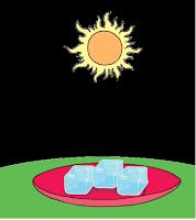 Materi Kelas 5 SD Tema 6 Subtema 1 Suhu dan Kalor ...