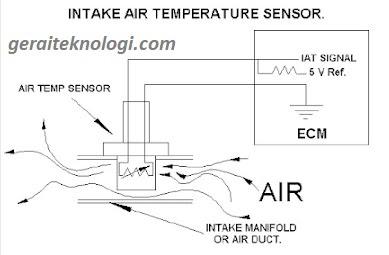 Fungsi Dan Cara Kerja IATS ( Intake Air Temperature Sensor ) pada Mobil EFI