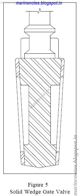 Marine Notes: TYPES OF VALVES