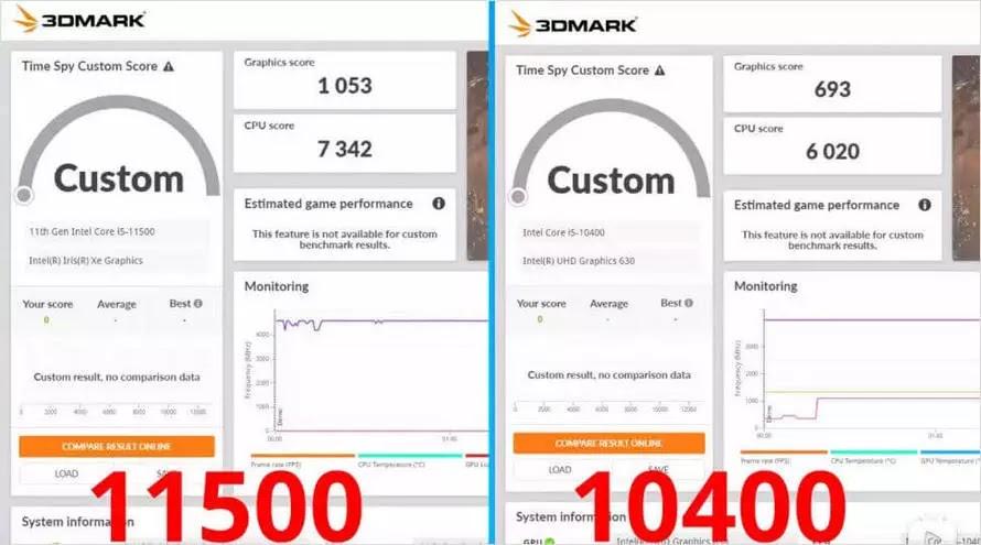 Intel Core i5-11500 ve Intel Core i5-10400 - Tümleşik Grafik Karşılaştırma Testi
