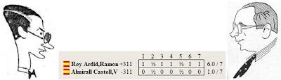 Resultado Match Campeonato de España de Ajedrez 1935