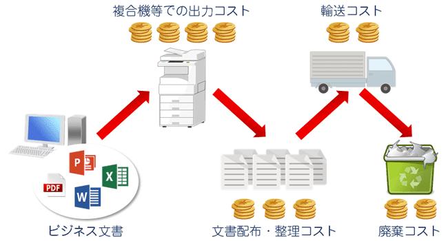 紙ベースの情報共有コスト