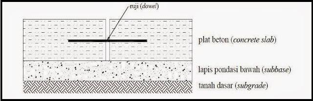 Konstruksi Perkerasan Kaku (Rigid Pavement). https://darmadi18.wordpress.com/