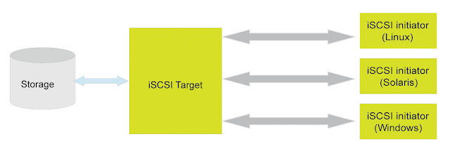 Network topology of iSCSI infrastructure