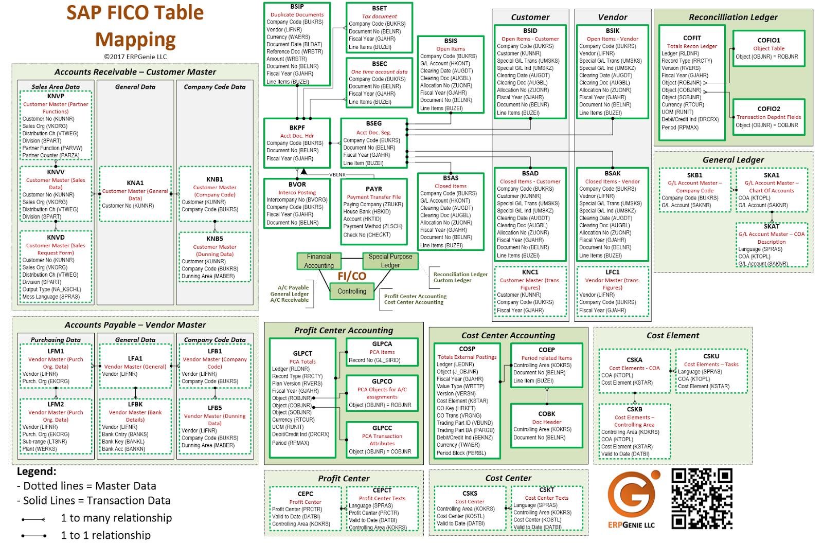 Erpgenie com 2017 for Level table sap