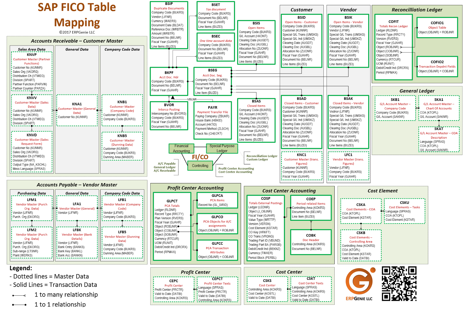 Table Sap - Principlesofafreesociety