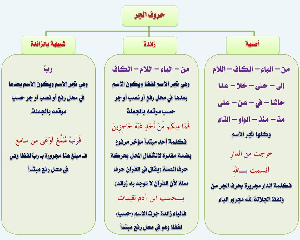 بالصور قواعد اللغة العربية للمبتدئين , تعليم قواعد اللغة العربية , شرح مختصر في قواعد اللغة العربية 99.jpg