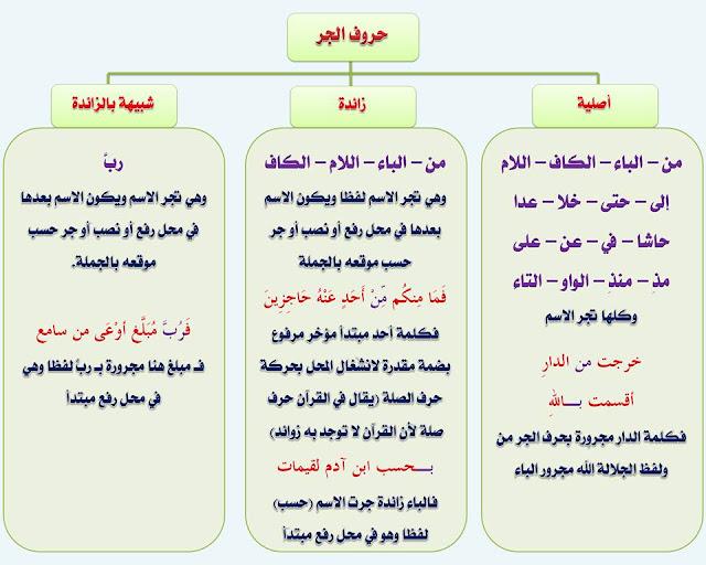 """انفراد.... كل قواعد اللغة العربية لطلاب """"ابتدائي - اعدادي - ثانوي"""" في صورة لوحات مبسطة مع الشرح والتدريبات 99"""