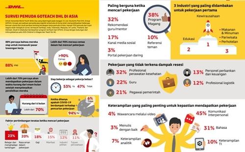 Studi DHL Mengungkap Pemuda di Indonesia Merasa Cemas dalam Hal Pencarian Pekerjaan