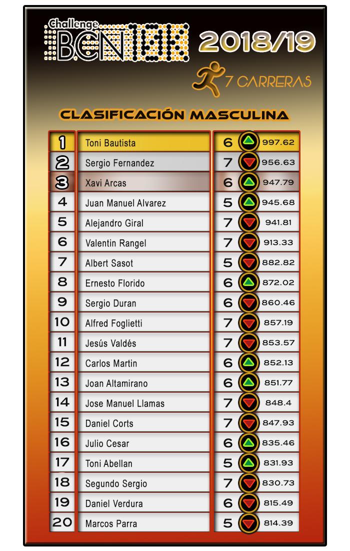 Clasificación Masculina ChallengeBCN10K 2018/19 - 7 carreras