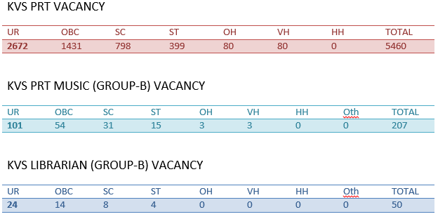KVS Recruitment 2019: Kendriya Vidyalaya Sangathan Vacancy 2019-20