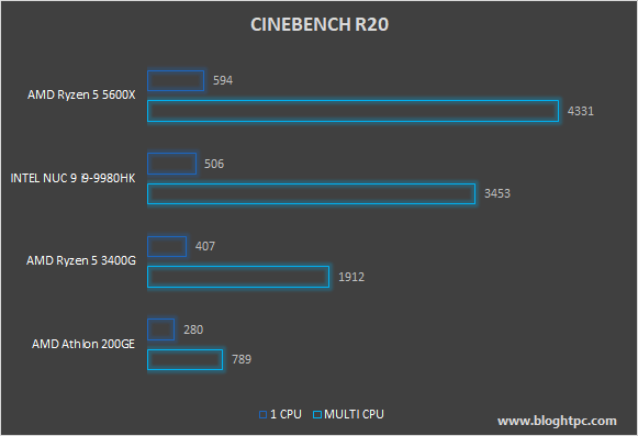 MAXON CINEBENCH R20 AMD RYZEN 5 5600X