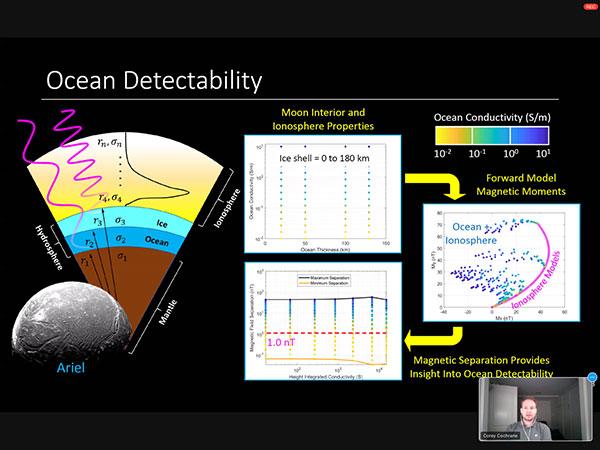 Ocean detectability on moons (Source: Corey Cochran, LPSC 52, 2021)