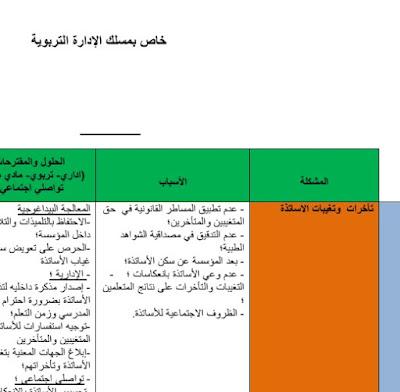 وضعيات مع الحلول المقترحة لها باعتماد الاطار المرجعي و القانوني - مباراة الإدارة