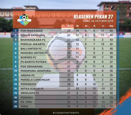 Klasemen Liga 1 2018 Pekan 27