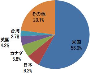 EXE-i グローバル中小型株式ファンド 国・地域別構成比