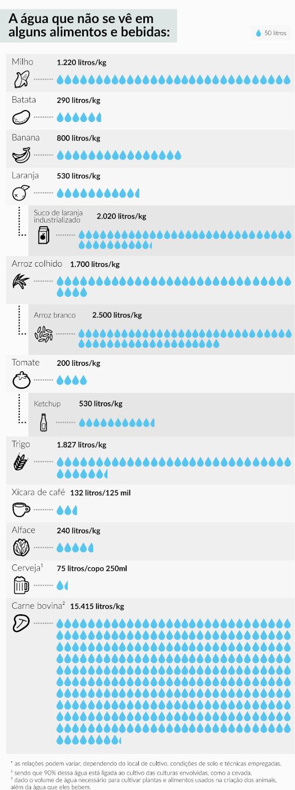 Quantidade de água usada no processo produtivo de alimentos. Fonte: Exame.